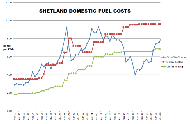 The graph illustrates the costs of heating by oil, electric storage heaters and district heating (Courtesy SHEAP)